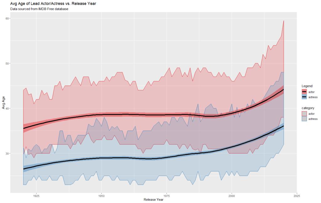 Male v Female Data